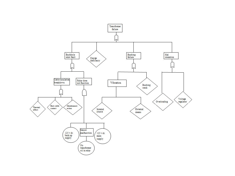 Figure 5: Typical representation of a simple fault tree of the Tarkwa transformer failure [12]